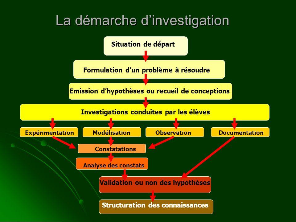 La démarche dinvestigation Situation de départ Formulation dun problème à résoudre Emission dhypothèses ou recueil de conceptions Investigations condu