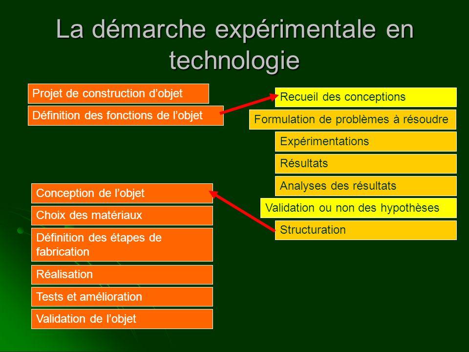 La démarche expérimentale en technologie Projet de construction dobjet Définition des fonctions de lobjet Formulation de problèmes à résoudre Recueil