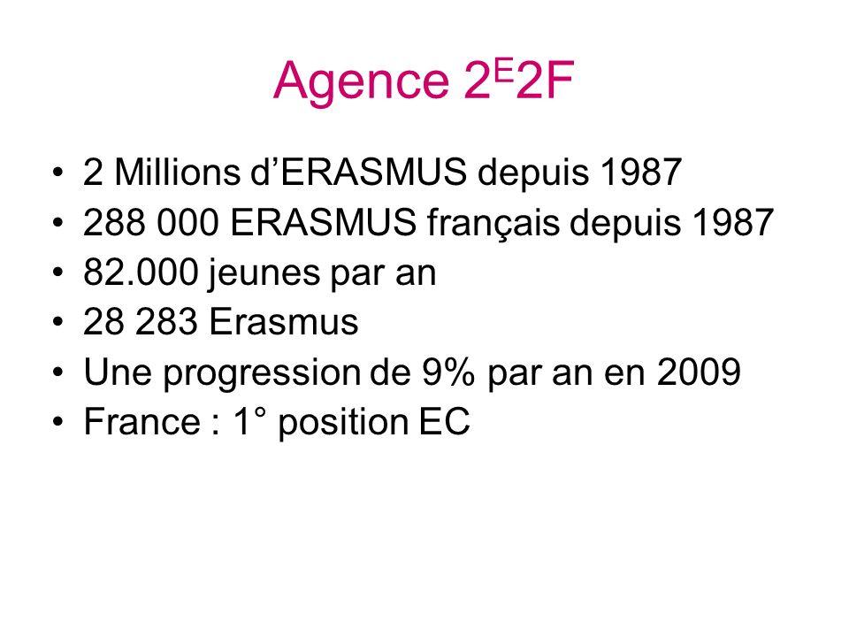 Agence 2 E 2F 2 Millions dERASMUS depuis 1987 288 000 ERASMUS français depuis 1987 82.000 jeunes par an 28 283 Erasmus Une progression de 9% par an en