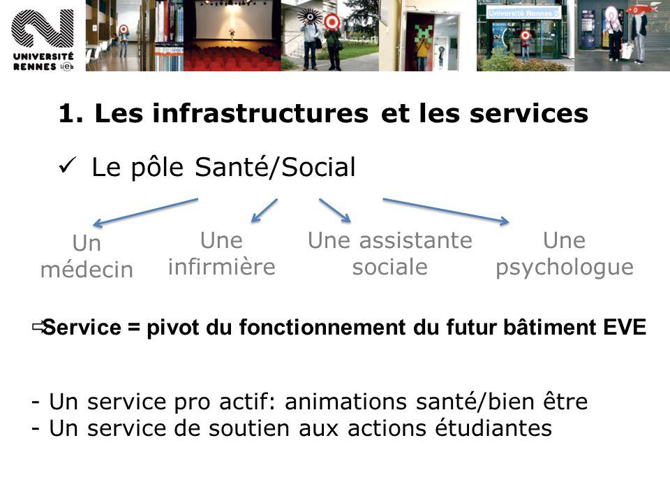 1. Les infrastructures et les services Le pôle Santé/Social Service = pivot du fonctionnement du futur bâtiment EVE Un médecin Une infirmière Une assi