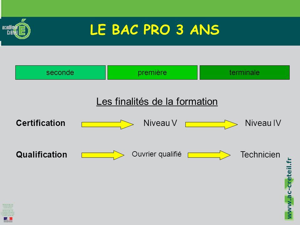 Cliquez pour modifier le style du titre Cliquez pour modifier les styles du texte du masque Deuxième niveau Troisième niveau Quatrième niveau Cinquième niveau 2 LE BAC PRO 3 ANS secondepremièreterminale Qualification CertificationNiveau VNiveau IV Les finalités de la formation Technicien Ouvrier qualifié