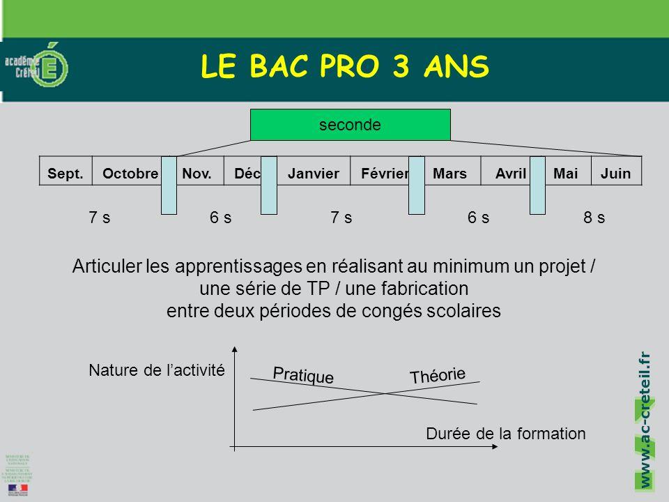 Cliquez pour modifier le style du titre Cliquez pour modifier les styles du texte du masque Deuxième niveau Troisième niveau Quatrième niveau Cinquième niveau 5 LE BAC PRO 3 ANS Sept.OctobreNov.Déc.JanvierFévrierMarsAvrilMaiJuin 6 s7 s6 s8 s7 s Articuler les apprentissages en réalisant au minimum un projet / une série de TP / une fabrication entre deux périodes de congés scolaires seconde Théorie Pratique Durée de la formation Nature de lactivité