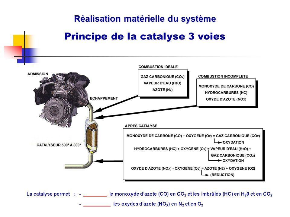 Réalisation matérielle du système Principe de la catalyse 3 voies La catalyse permet :-.. le monoxyde dazote (CO) en CO 2 et les imbrûlés (HC) en H 2