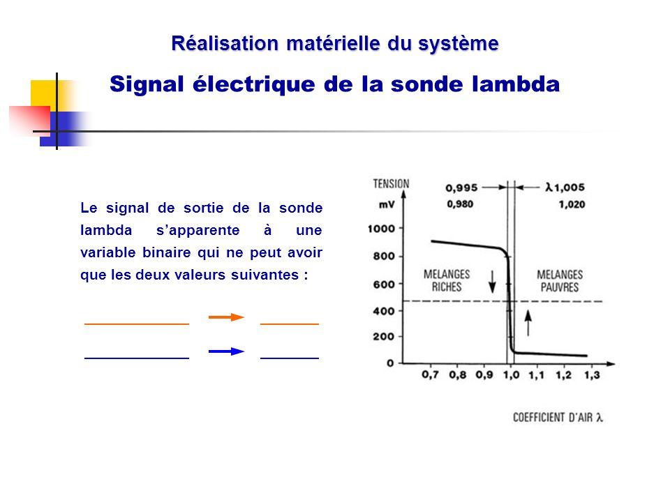 Réalisation matérielle du système Signal électrique de la sonde lambda Le signal de sortie de la sonde lambda sapparente à une variable binaire qui ne