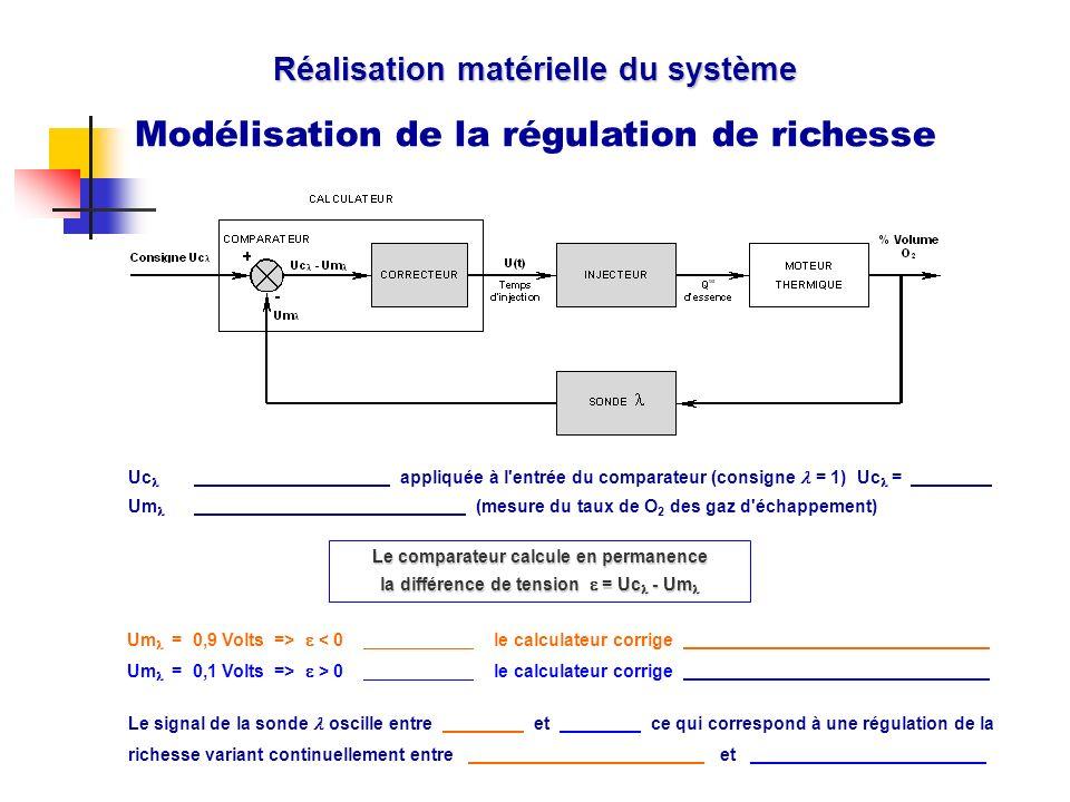 Réalisation matérielle du système Modélisation de la régulation de richesse Cache Le signal de la sonde oscille entre.. et.. ce qui correspond à une r