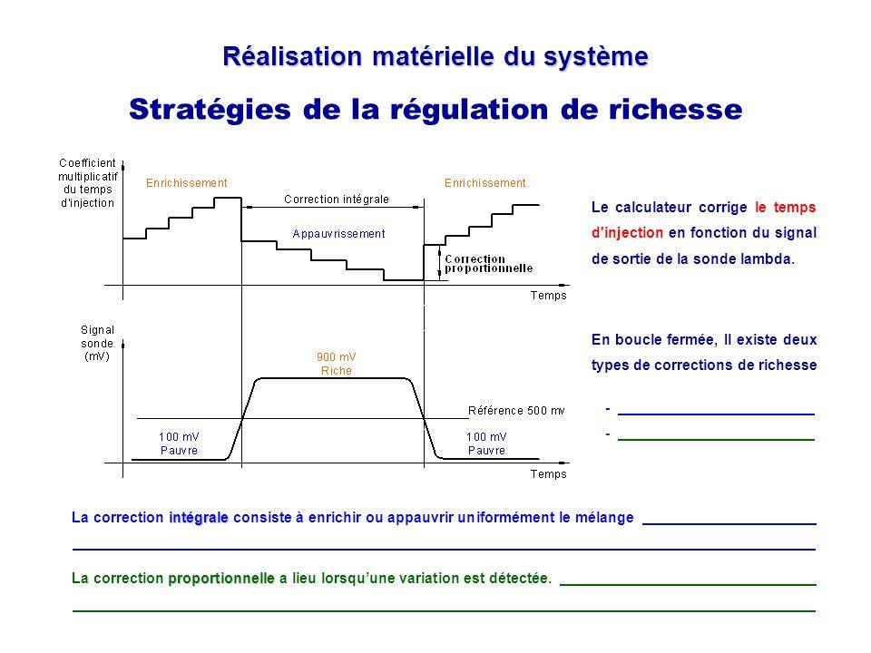 Réalisation matérielle du système Stratégies de la régulation de richesse intégrale La correction intégrale consiste à enrichir ou appauvrir uniformém