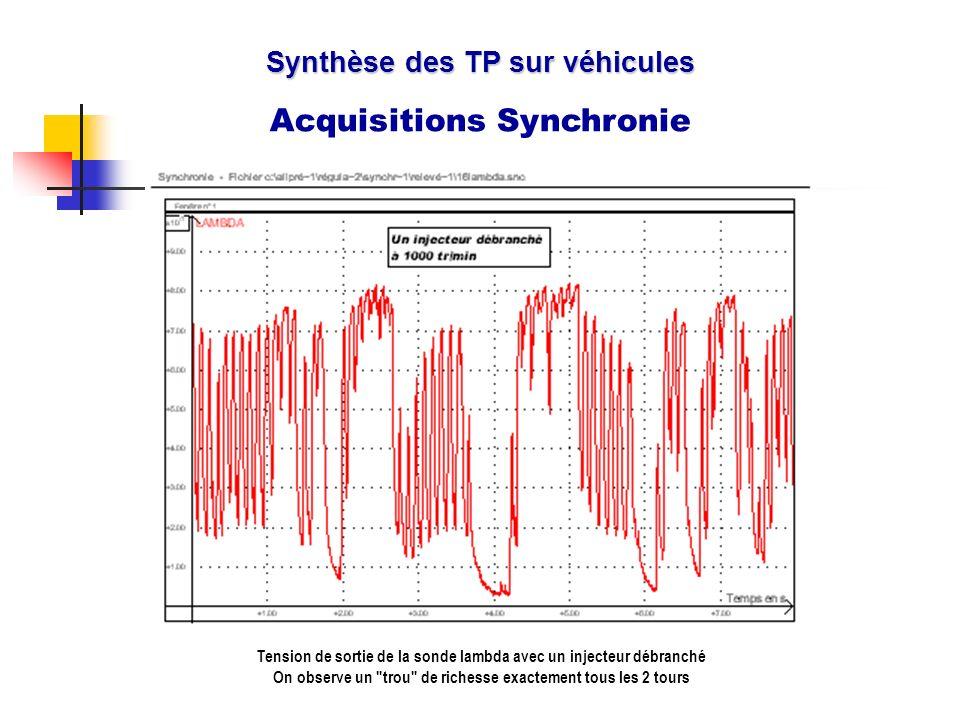 Synthèse des TP sur véhicules Acquisitions Synchronie Tension de sortie de la sonde lambda avec un injecteur débranché On observe un