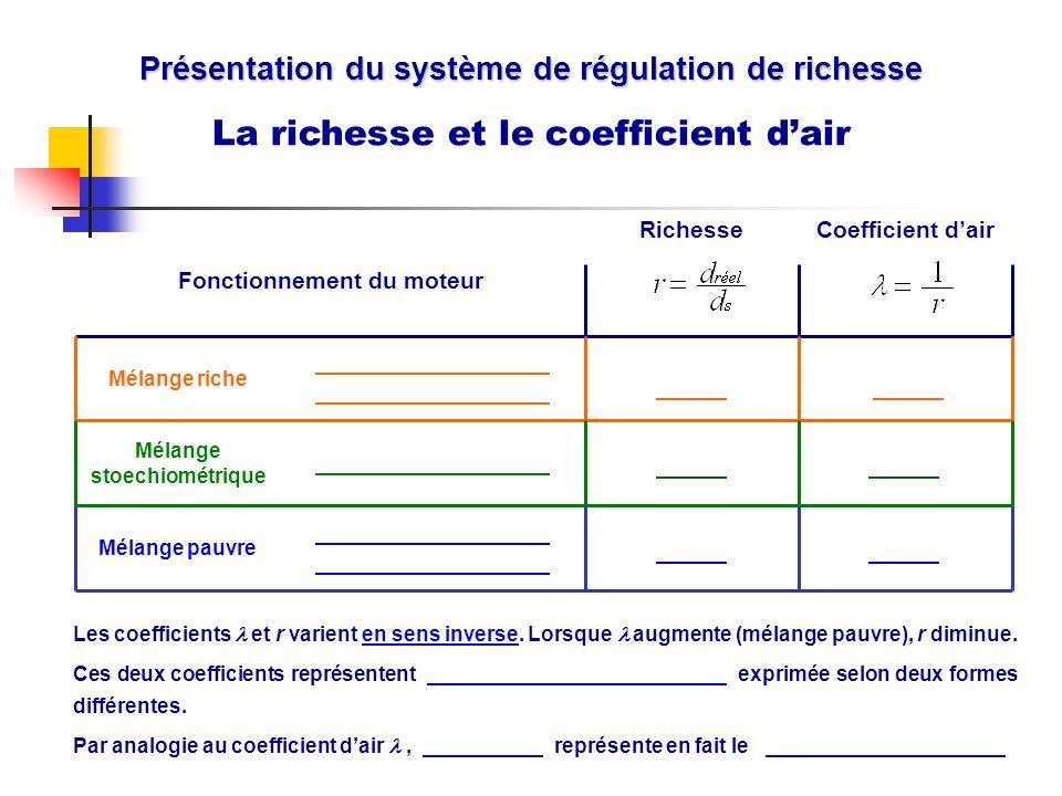 Présentation du système de régulation de richesse La richesse et le coefficient dair... Mélange pauvre.. Mélange stoechiométrique.. Mélange riche Fonc