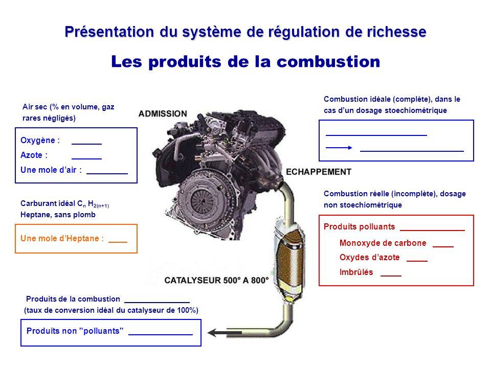 Présentation du système de régulation de richesse Les produits de la combustion Air sec (% en volume, gaz rares négligés) Oxygène :.. Azote :.. Une mo