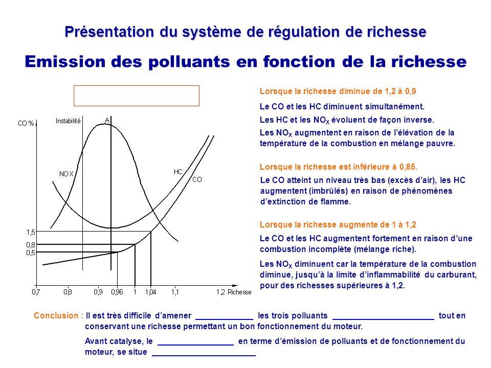 Présentation du système de régulation de richesse Emission des polluants en fonction de la richesse Lefficacité maximum de dépollution du catalyseur se situe dans une fenêtre très étroite, centrée autour de la richesse 1 (entre 0,98 et 1,02).
