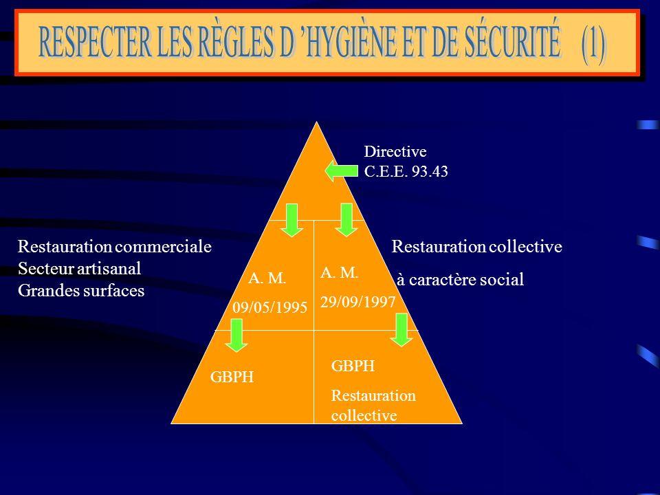 Directive C.E.E. 93.43 A. M. 29/09/1997 A. M. 09/05/1995 GBPH Restauration collective GBPH Restauration collective à caractère social Restauration com
