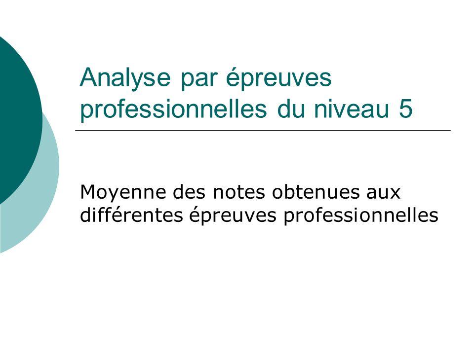 Analyse par épreuves professionnelles du niveau 5 Moyenne des notes obtenues aux différentes épreuves professionnelles