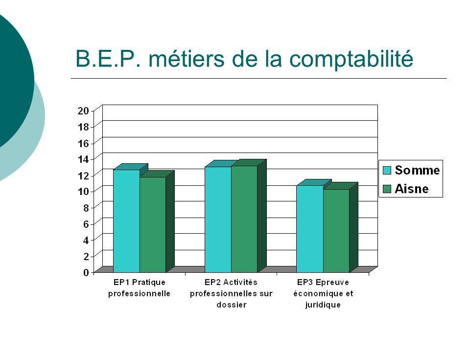 B.E.P. métiers de la comptabilité