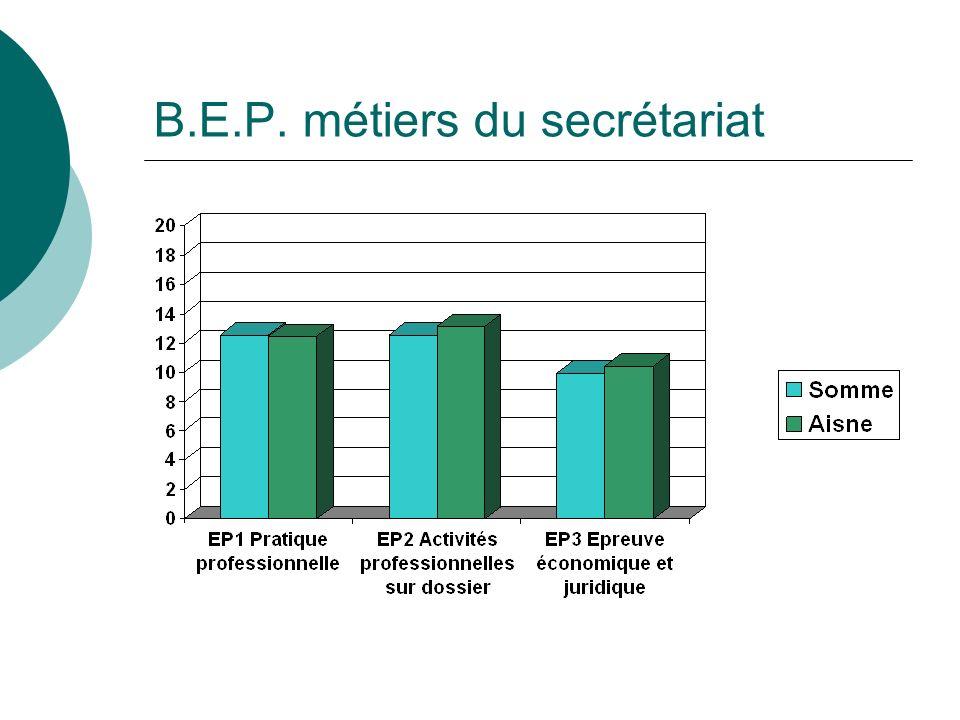 B.E.P. métiers du secrétariat