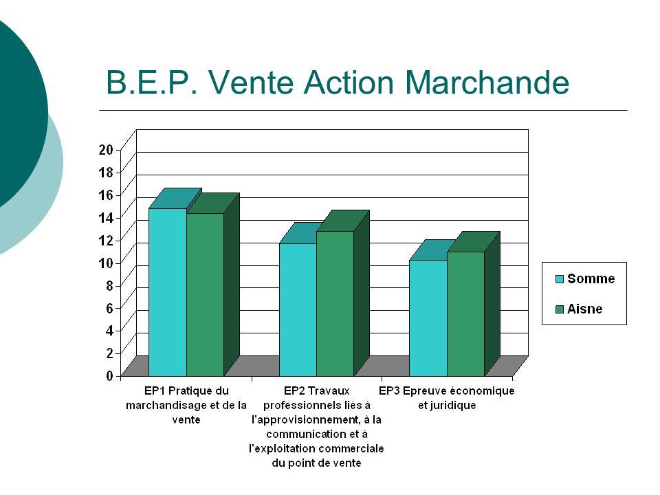 B.E.P. Vente Action Marchande