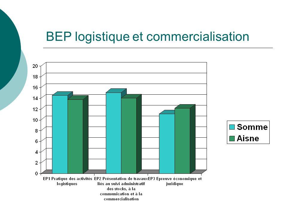 BEP logistique et commercialisation