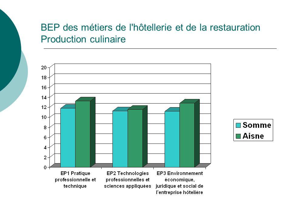 BEP des métiers de l hôtellerie et de la restauration Production culinaire