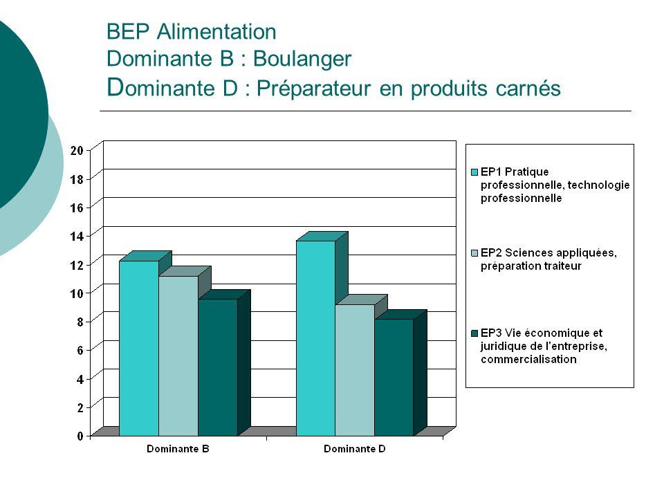 BEP Alimentation Dominante B : Boulanger D ominante D : Préparateur en produits carnés