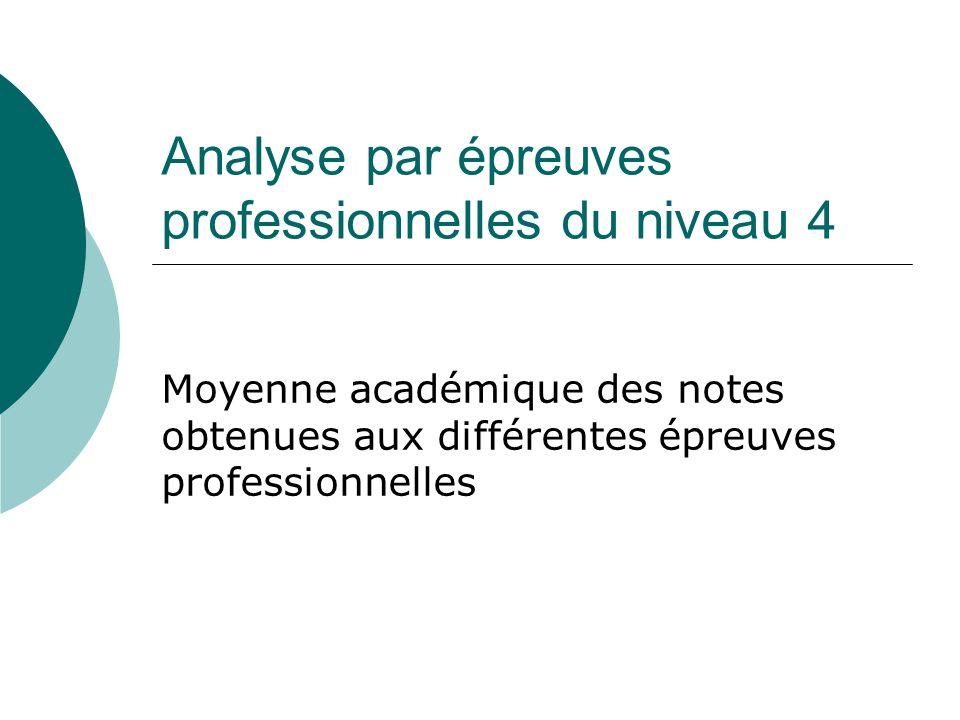 Analyse par épreuves professionnelles du niveau 4 Moyenne académique des notes obtenues aux différentes épreuves professionnelles