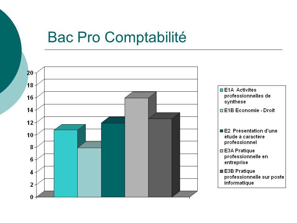 Bac Pro Comptabilité