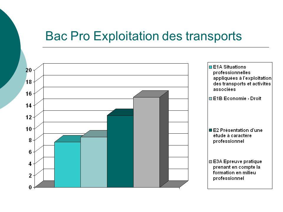 Bac Pro Exploitation des transports