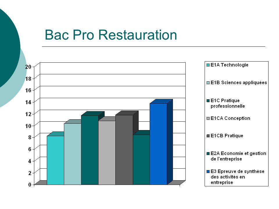 Bac Pro Restauration