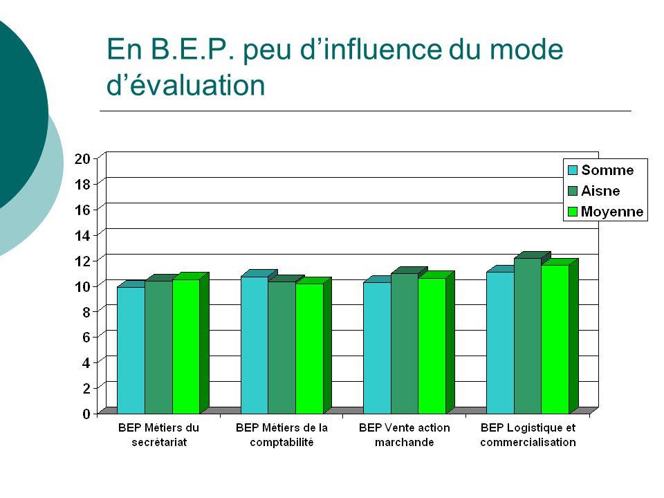 En B.E.P. peu dinfluence du mode dévaluation