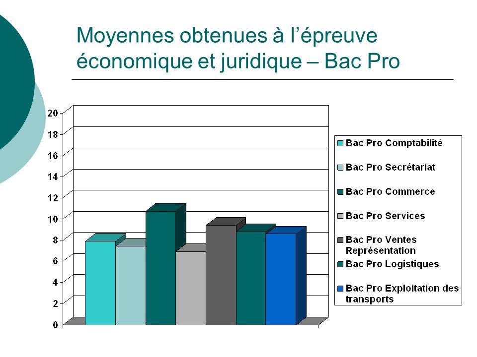 Moyennes obtenues à lépreuve économique et juridique – Bac Pro