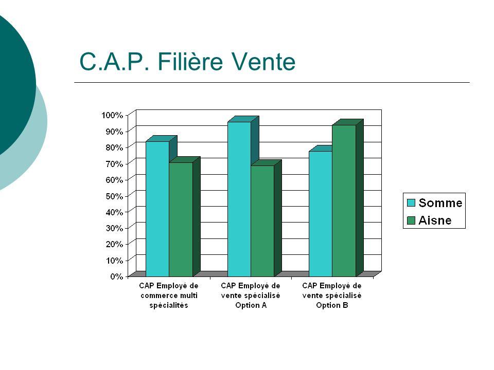 C.A.P. Filière Vente