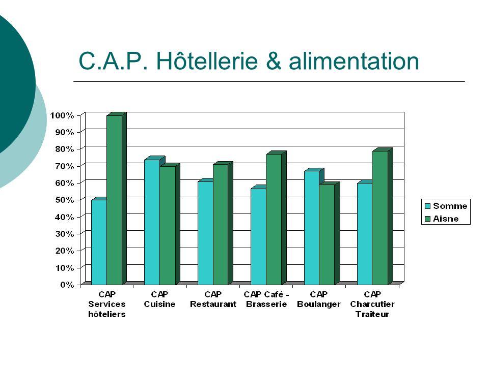 C.A.P. Hôtellerie & alimentation