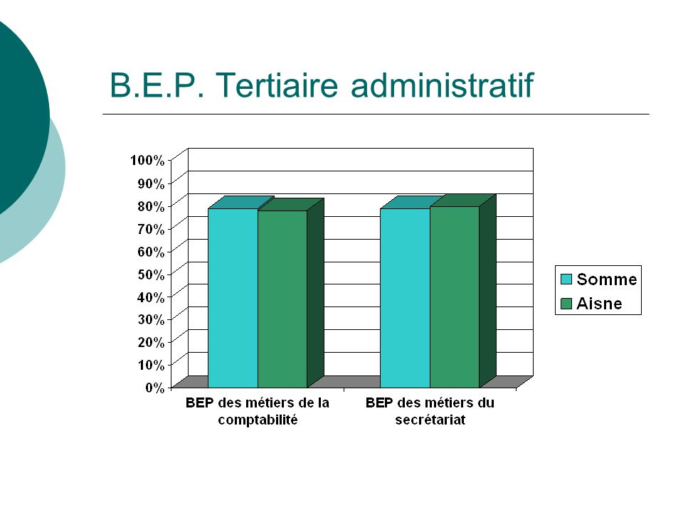 B.E.P. Tertiaire administratif