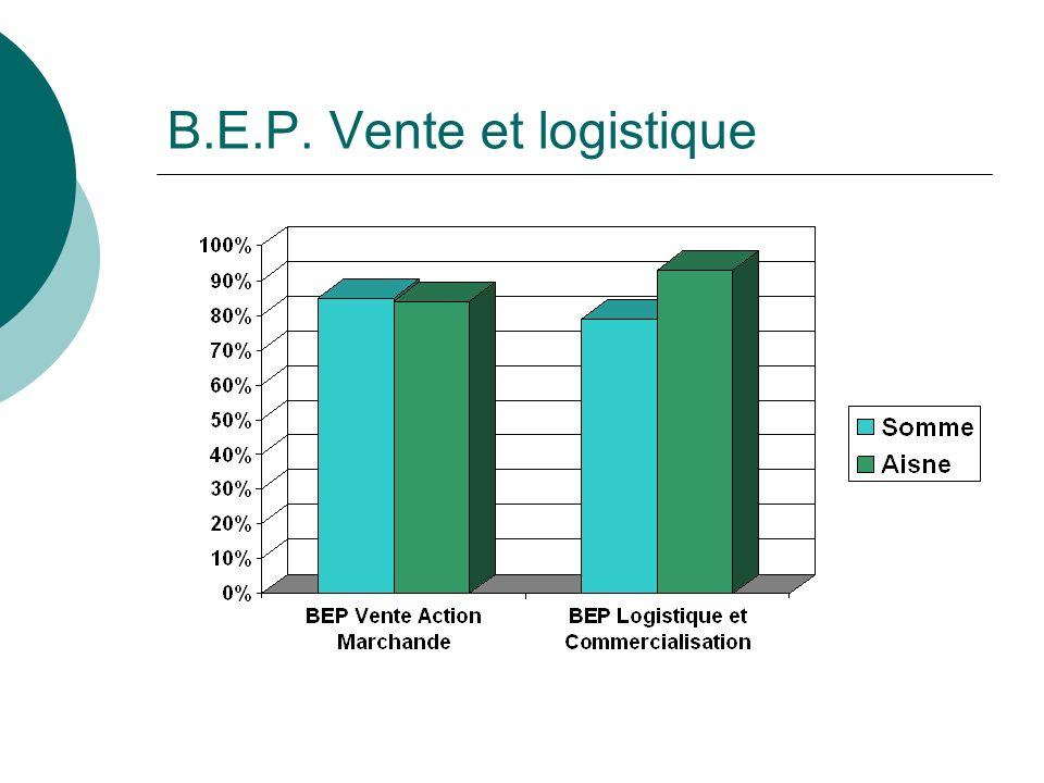 B.E.P. Vente et logistique