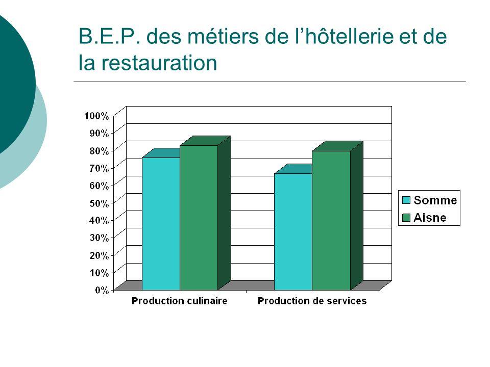 B.E.P. des métiers de lhôtellerie et de la restauration