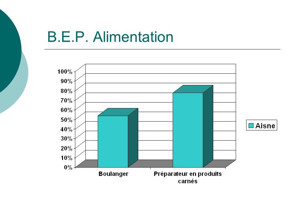 B.E.P. Alimentation