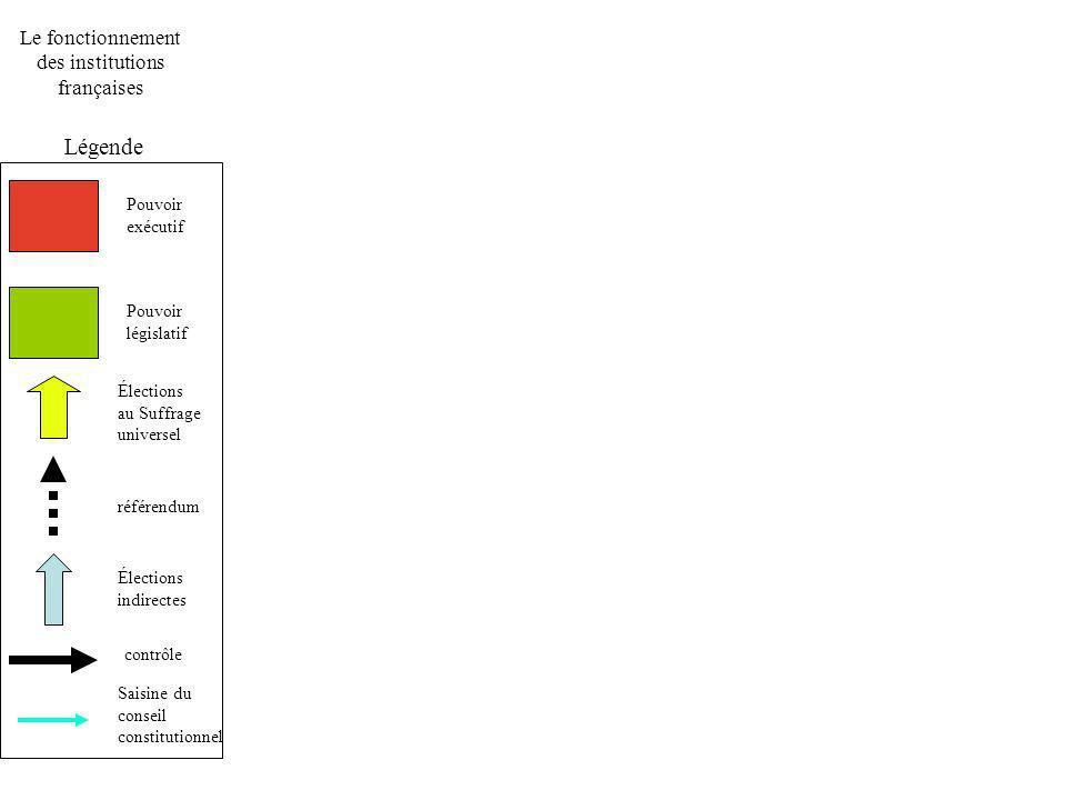 Le fonctionnement des institutions françaises Légende Pouvoir exécutif Pouvoir législatif Élections au Suffrage universel référendum Élections indirectes contrôle Saisine du conseil constitutionnel