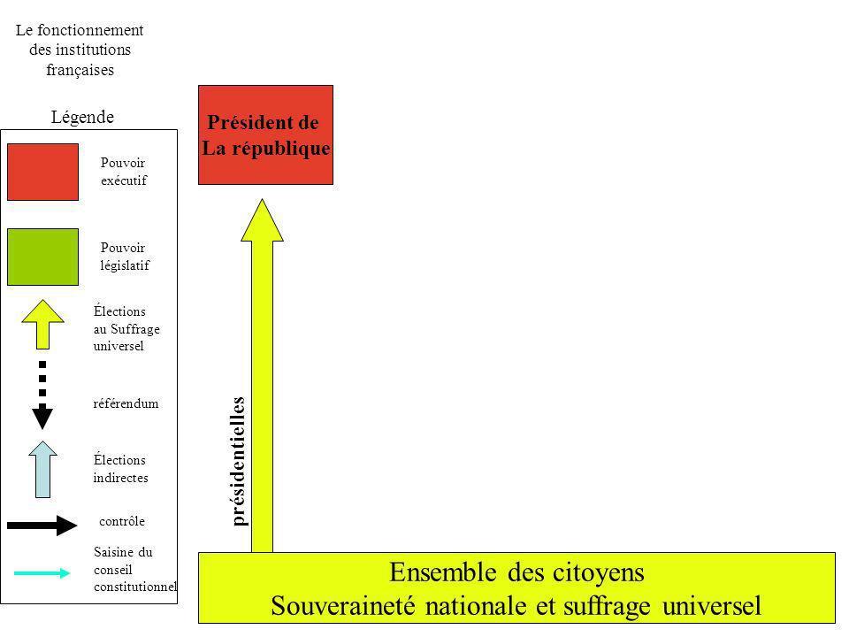 Le fonctionnement des institutions françaises Légende Pouvoir exécutif Pouvoir législatif Élections au Suffrage universel référendum Élections indirec