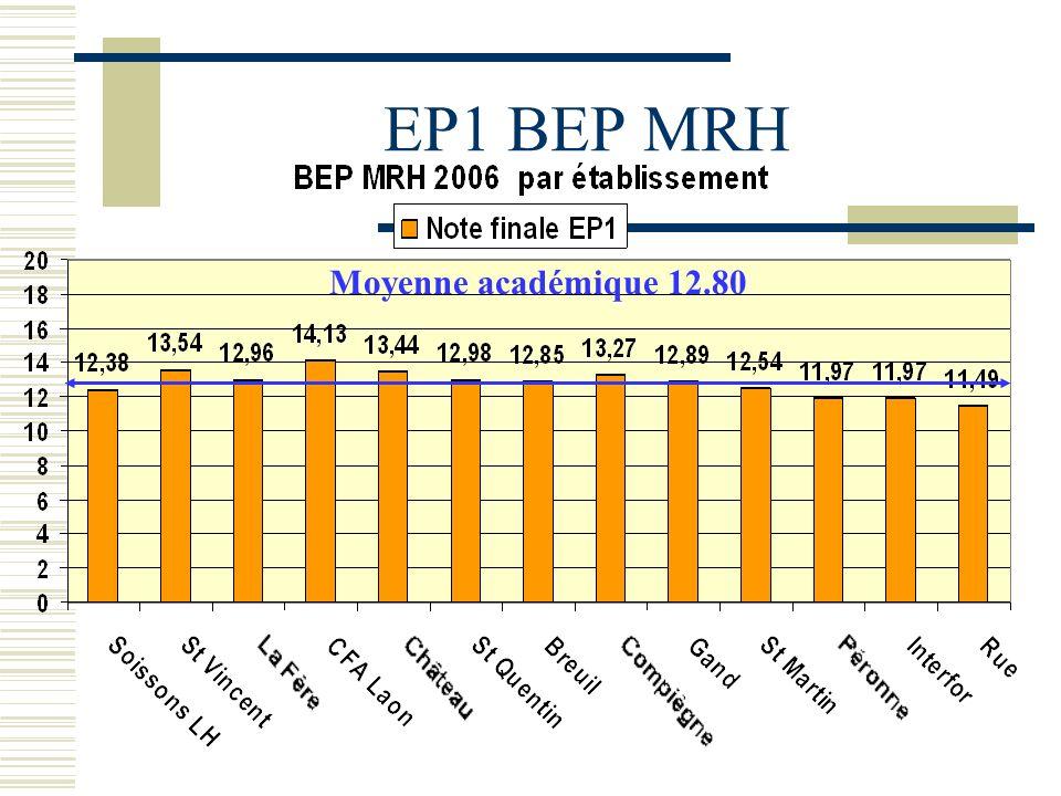 Moyenne académique 12.80