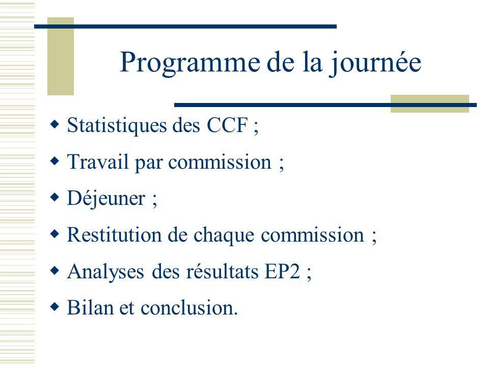 Programme de la journée Statistiques des CCF ; Travail par commission ; Déjeuner ; Restitution de chaque commission ; Analyses des résultats EP2 ; Bil