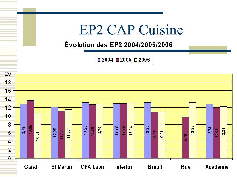 EP2 CAP Cuisine
