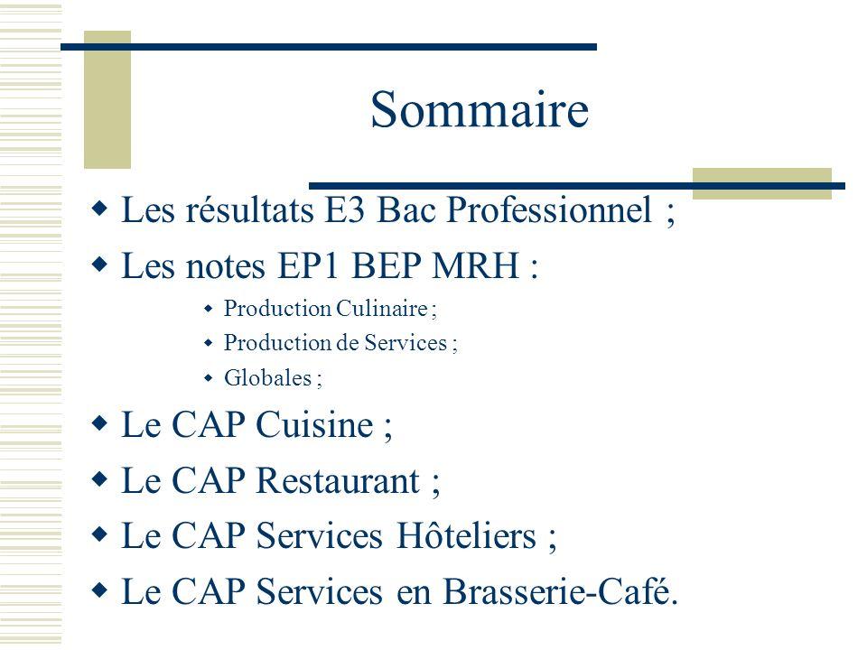Sommaire Les résultats E3 Bac Professionnel ; Les notes EP1 BEP MRH : Production Culinaire ; Production de Services ; Globales ; Le CAP Cuisine ; Le C