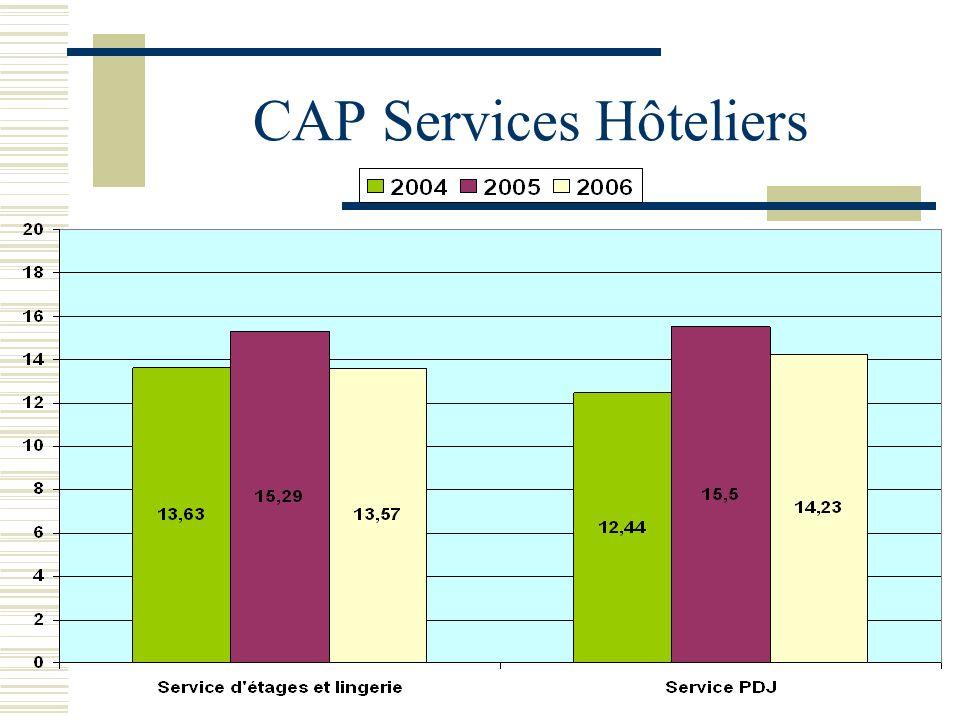 CAP Services Hôteliers