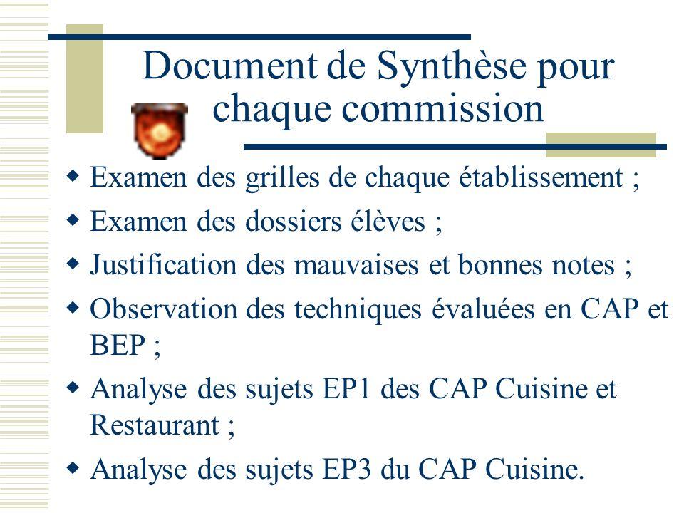 Document de Synthèse pour chaque commission Examen des grilles de chaque établissement ; Examen des dossiers élèves ; Justification des mauvaises et b