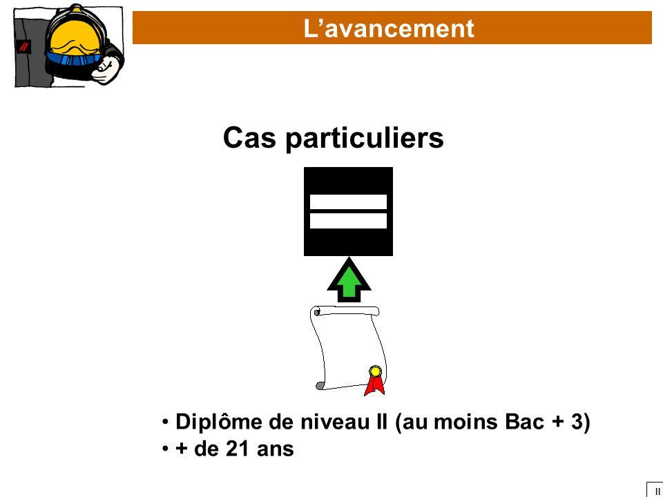 II Diplôme de niveau II (au moins Bac + 3) + de 21 ans Lavancement Cas particuliers