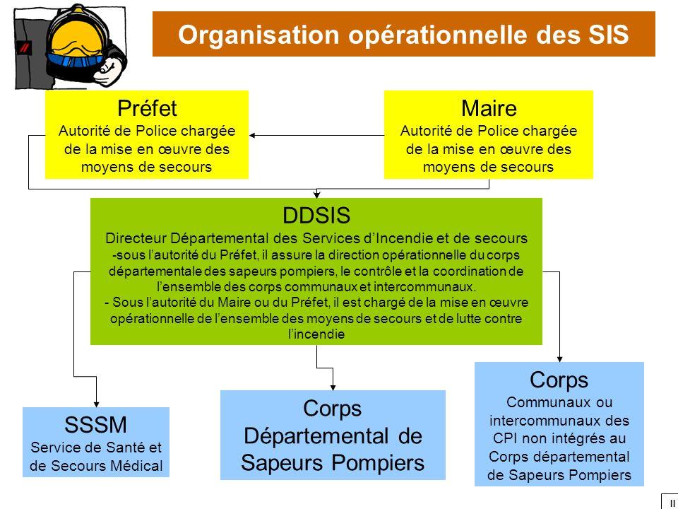 II Organisation opérationnelle des SIS Préfet Autorité de Police chargée de la mise en œuvre des moyens de secours Maire Autorité de Police chargée de
