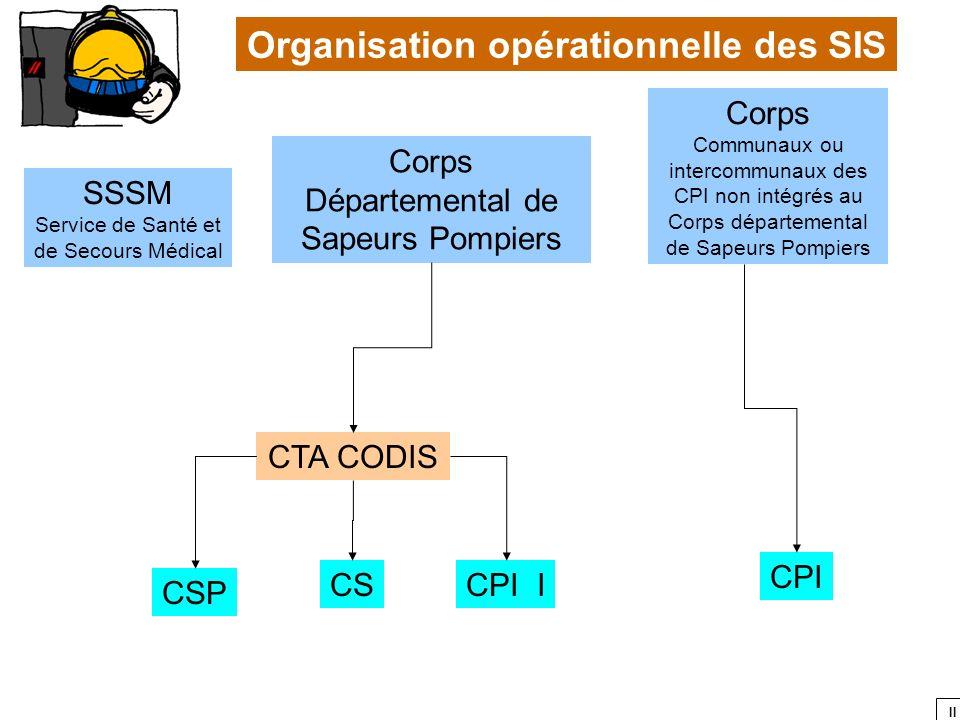 II SSSM Service de Santé et de Secours Médical Corps Départemental de Sapeurs Pompiers Corps Communaux ou intercommunaux des CPI non intégrés au Corps