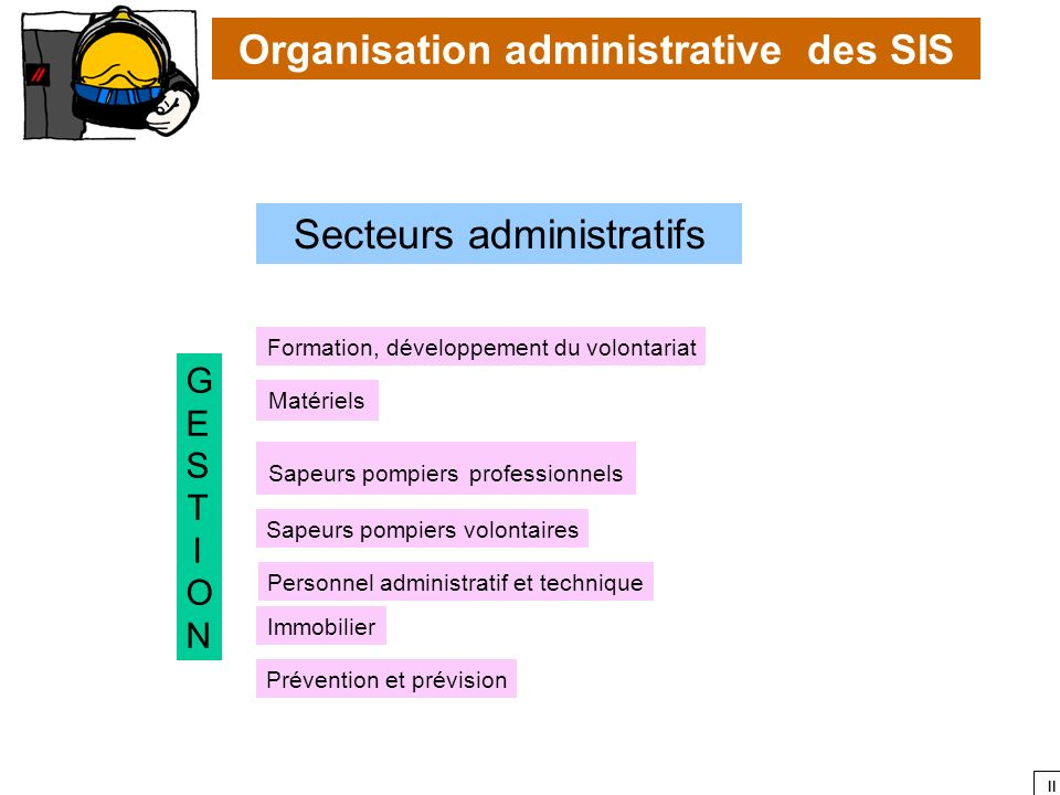 II Organisation administrative des SIS Secteurs administratifs GESTIONGESTION Formation, développement du volontariat Matériels Sapeurs pompiers profe