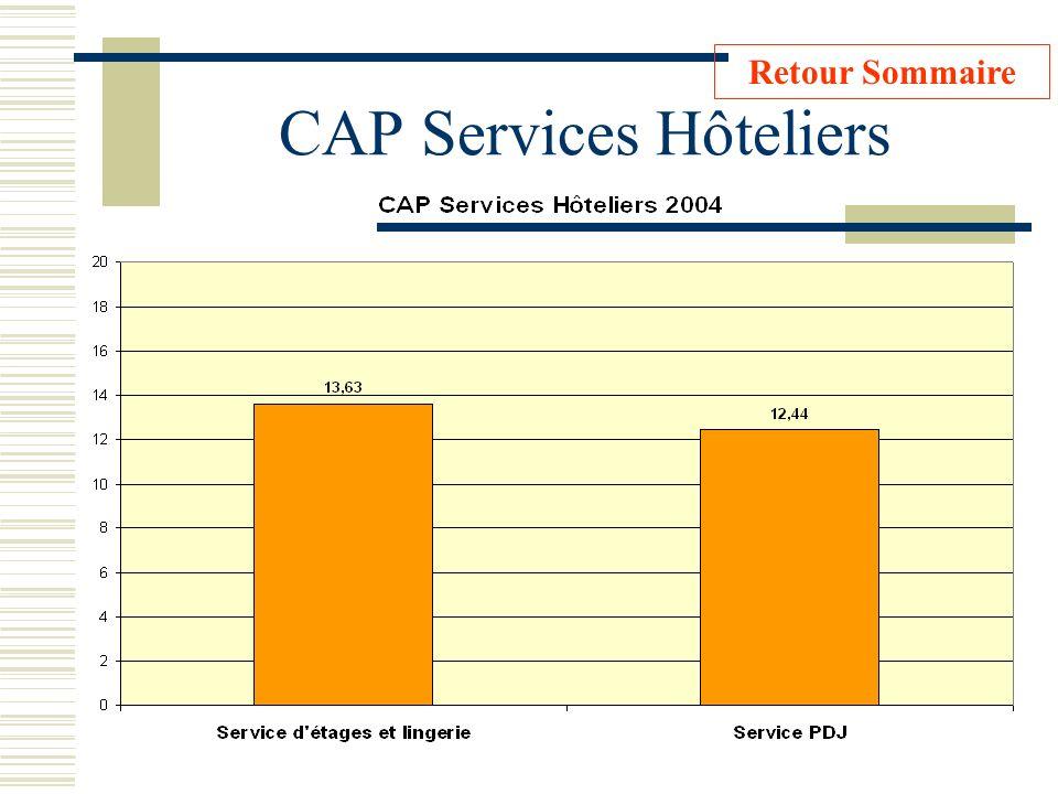 CAP Services Hôteliers Retour Sommaire