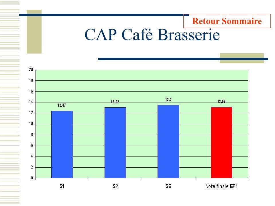 CAP Café Brasserie Retour Sommaire