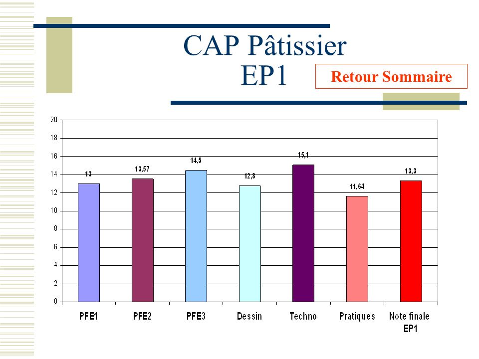 CAP Pâtissier EP1 Retour Sommaire