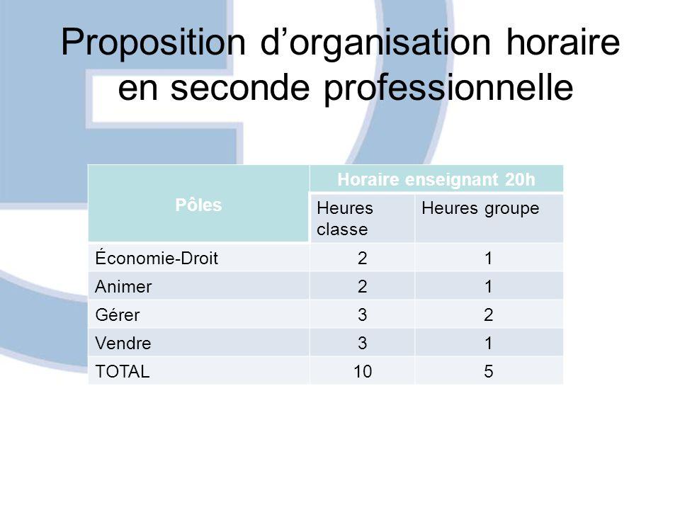 Proposition dorganisation horaire en seconde professionnelle Pôles Horaire enseignant 20h Heures classe Heures groupe Économie-Droit21 Animer21 Gérer3